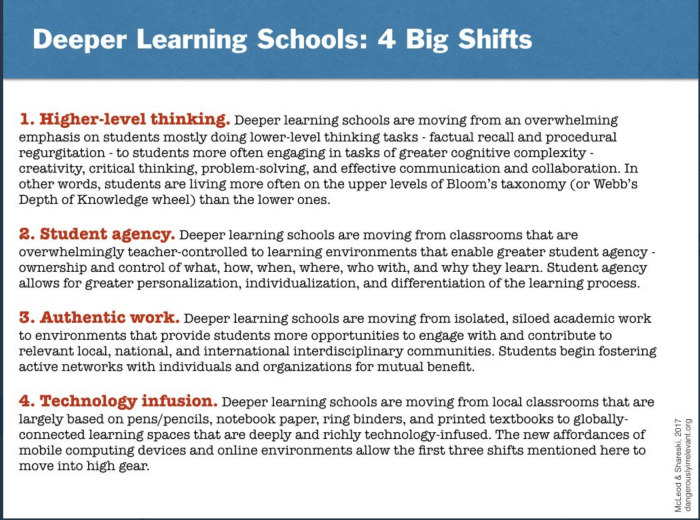 Chart of four big shifts schools of the future need to make to make deeper learning possible.