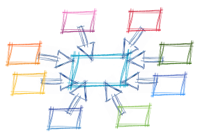 A sketched representation of a network, where a ring of boxes point to a single box in the center.